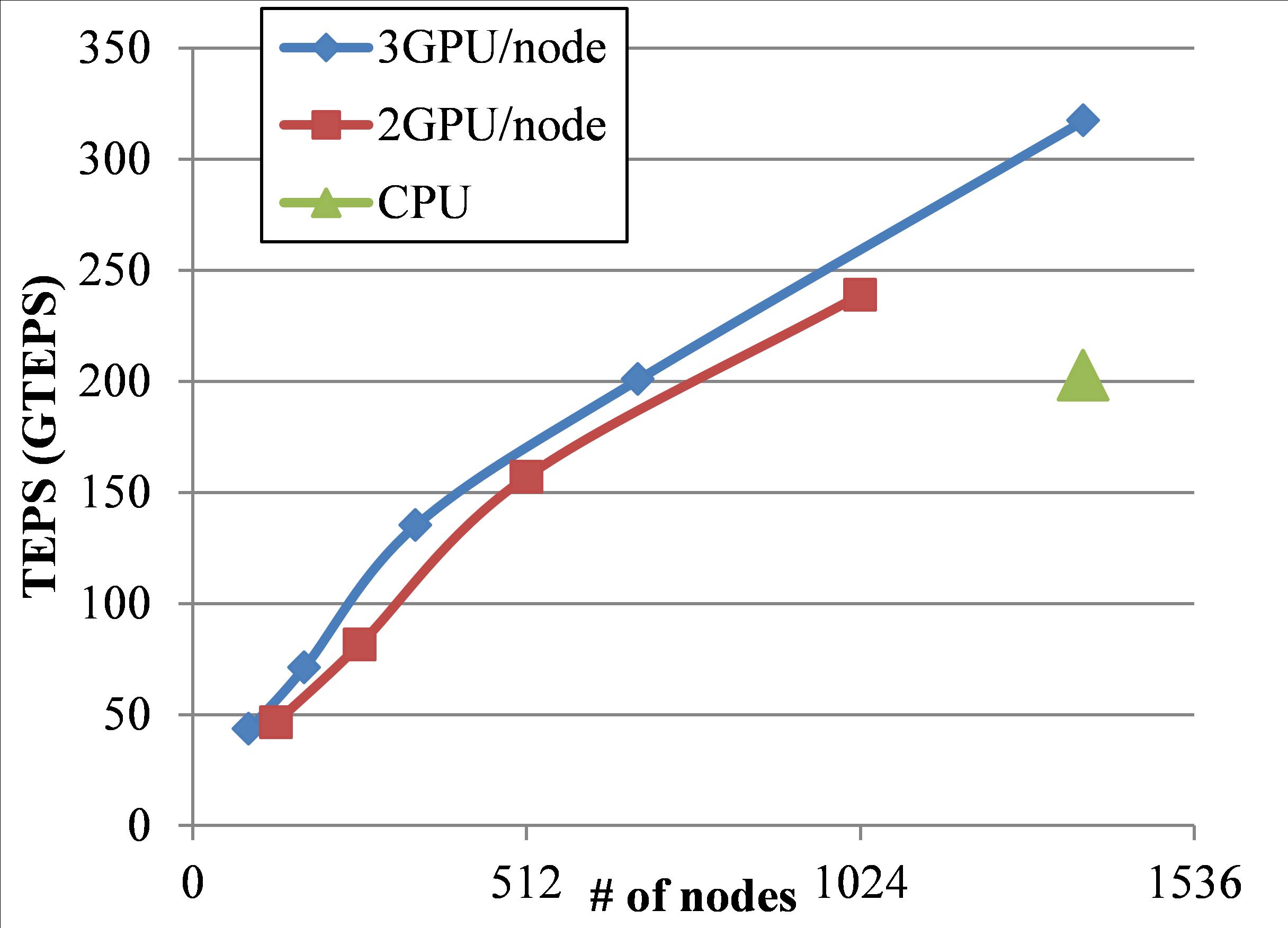 TSUBAME2.0におけるGraph500ベンチマークの性能