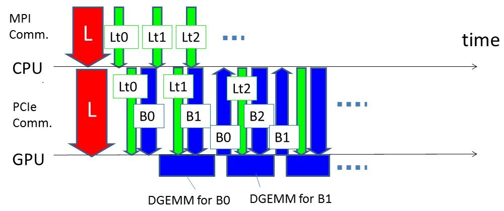 GPU  での計算、PCIe 経由の通信及び MPI 通信のオーバーラップ