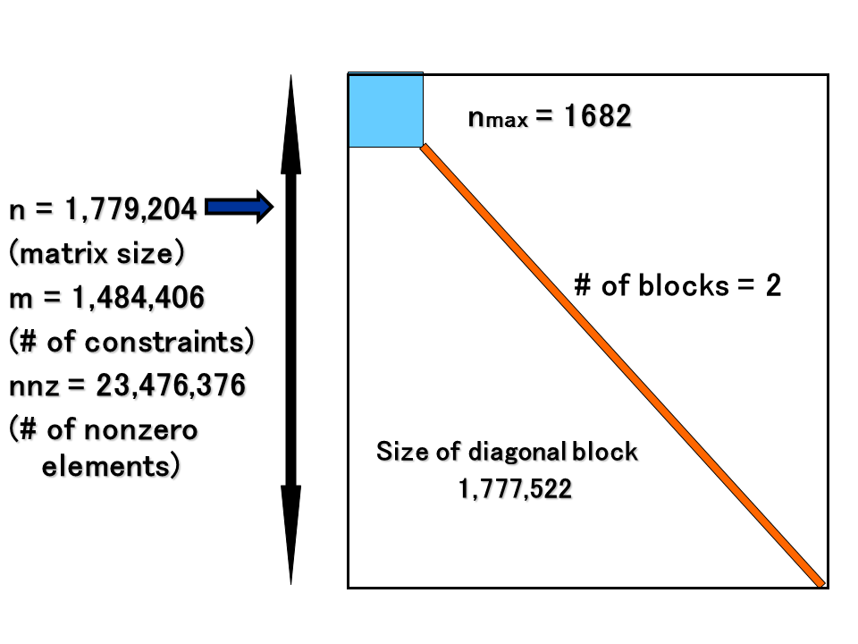 世界最大規模のSDPとそのブロック対角構造