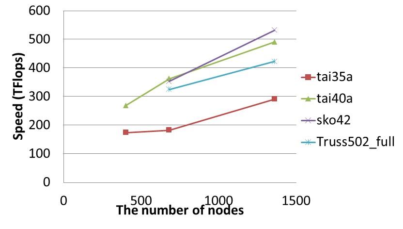 TSUBAME2.0 上でのCholesky分解の性能(1,360ノード, 4,080 GPU)