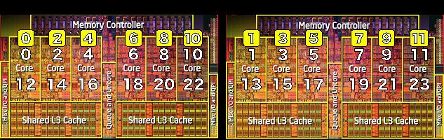 CPU アフィニティの設定方法(scatter タイプと compactタイプ)