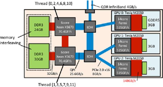 TSUBAME 2.0 の各ノード(HP SL390s) におけるCPU アフィニティの設定とメモリインターリービング