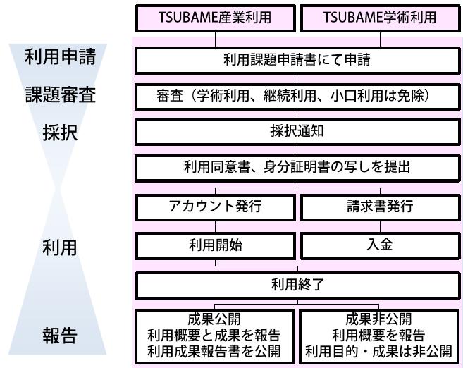 TSUBAME共同利用 利用申請・手続きの流れ | [GSIC]東京工業大学学術 ...